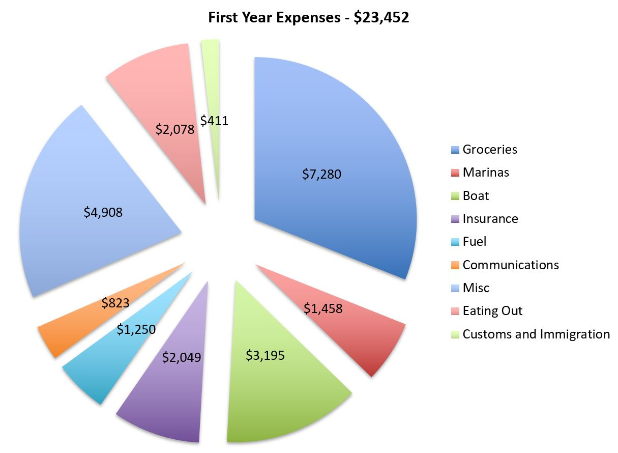 first year total.JPG
