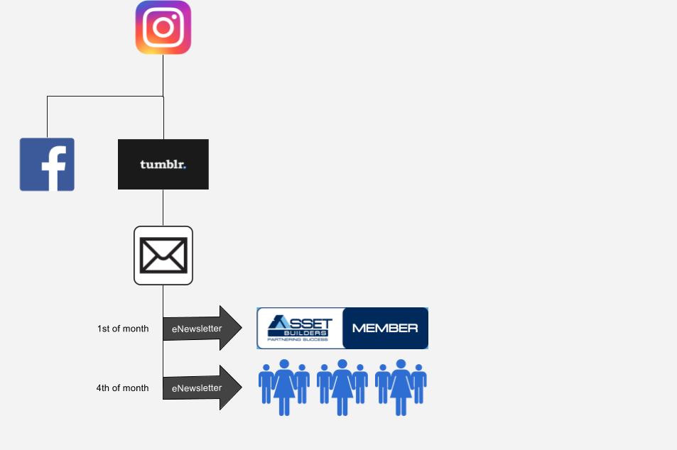 Email Marketing System Work Flow Diagram, click to enlarge.