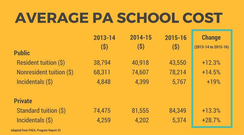 PA Program Cost 2017.png
