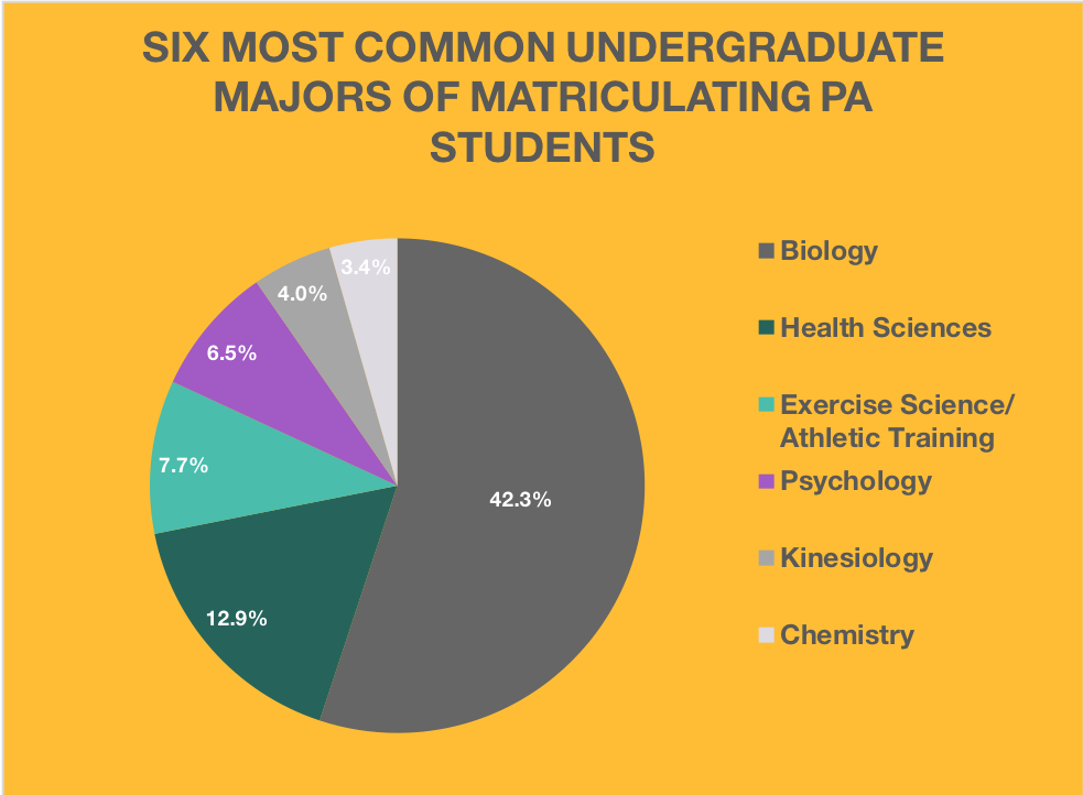 Six Most Common Majors for Future PA StudentslBe a Physician Assistant