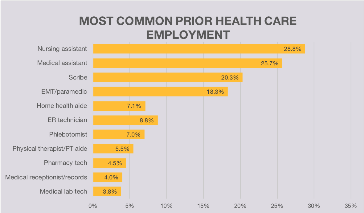 Most Common Pre-PA Health Care JobslBe a Physician Assistant