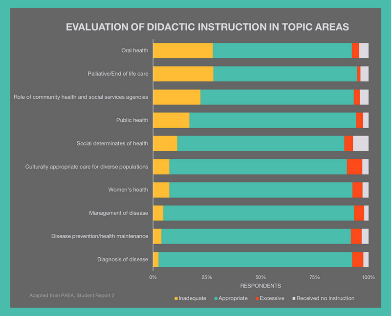 Effectiveness of Didactic Instruction in PA SchoollBe a Physician Assistant