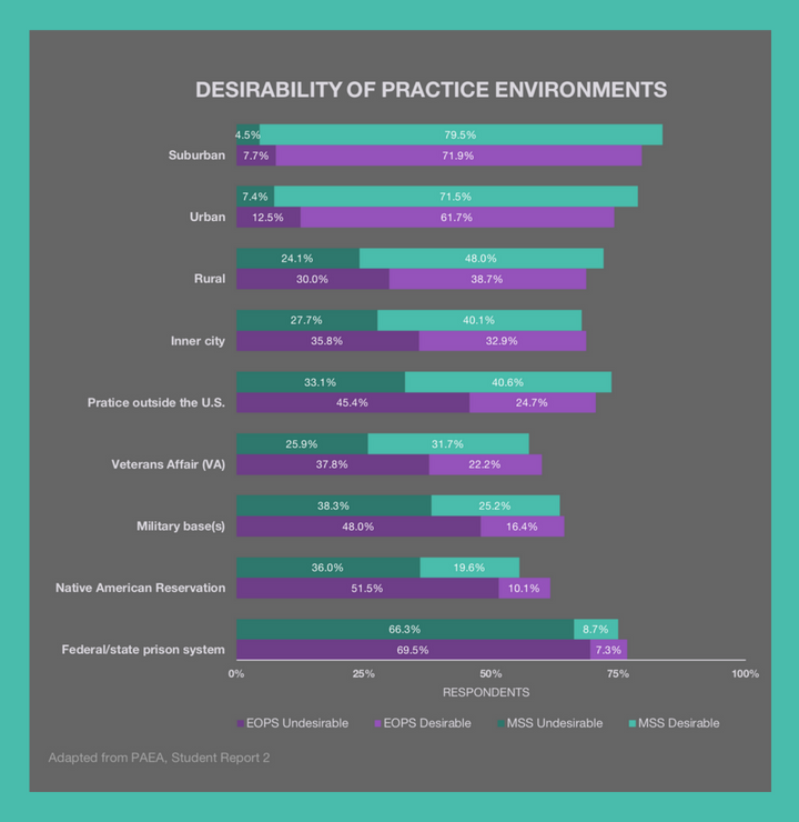 Desirability of PA Student Practice EnvironmentlBe a Physician Assistant