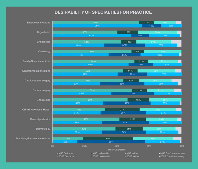 Specialty Preference Trends of PA StudentslBe a Physician Assistant