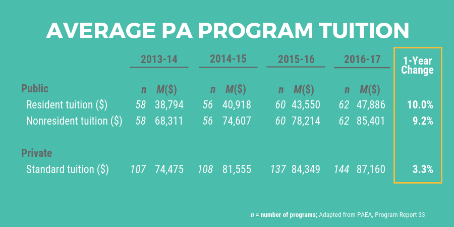 Average PA School Tuition CostlBe a Physician Assistant