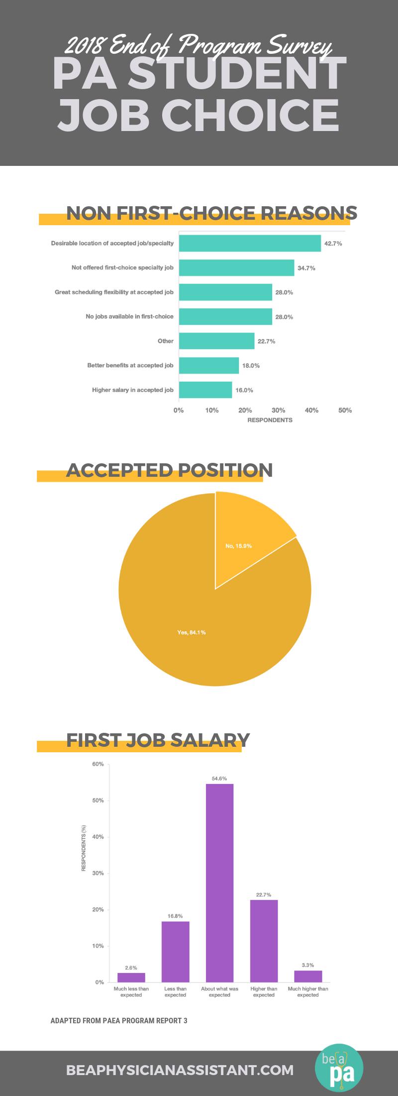 New PA Grad Job Hunt AspectslBe a Physician Assistant