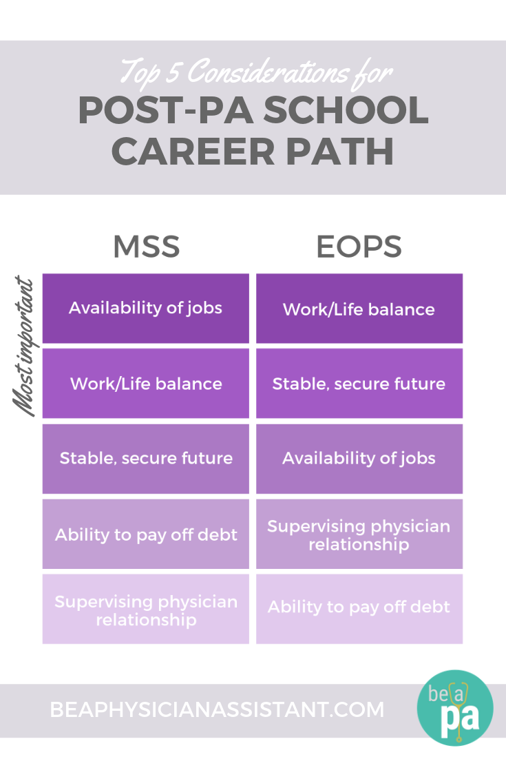 Most Important Considerations for Career Path After PA SchoollBe a Physician Assistant