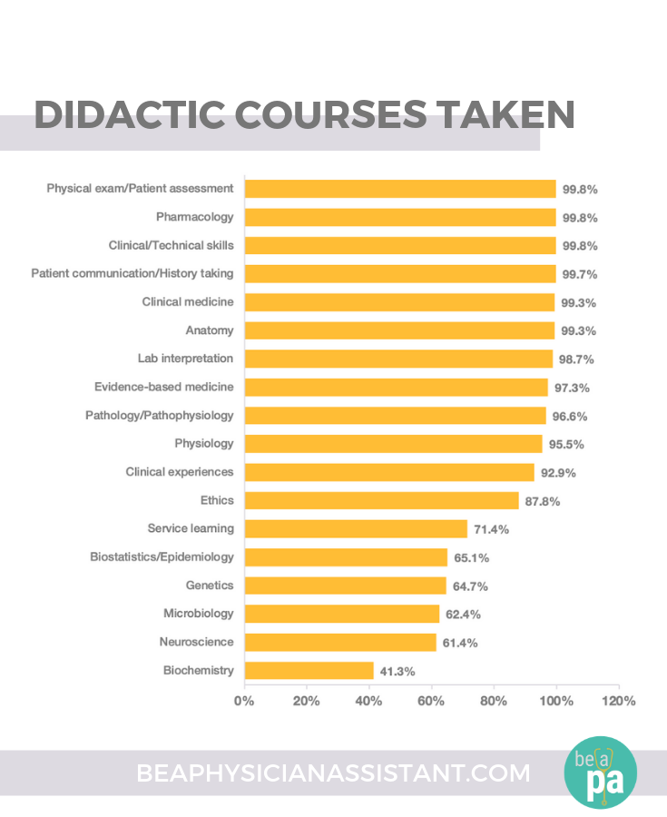 The Common Didactic Courses of PA StudentslBe a Physician Assistant