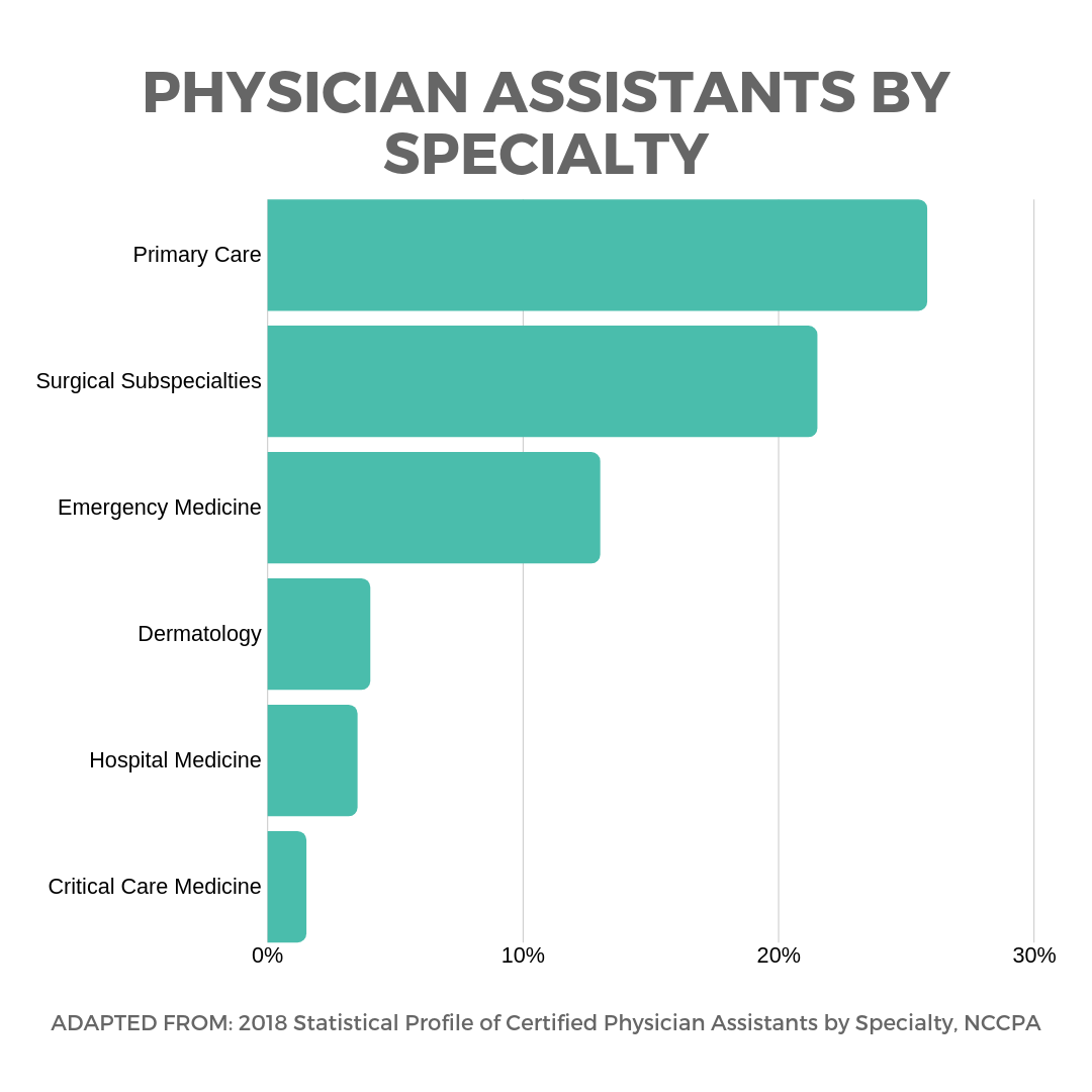 PAs by Specialty, NCCPA 2018lBe a Physician Assistant