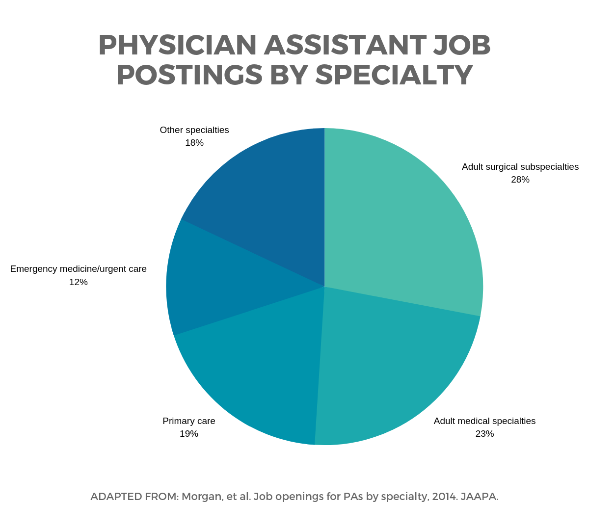 PA Job Openings by SpecialtylBe a Physician Assistant