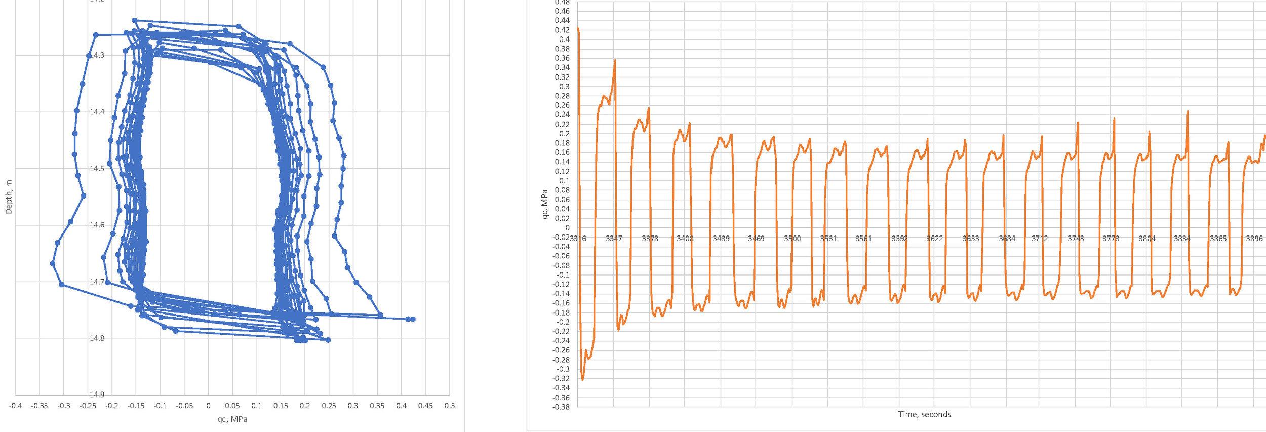 J001_BPT 12 cyclic tests at 7.0m-9.75m and 14.jpg