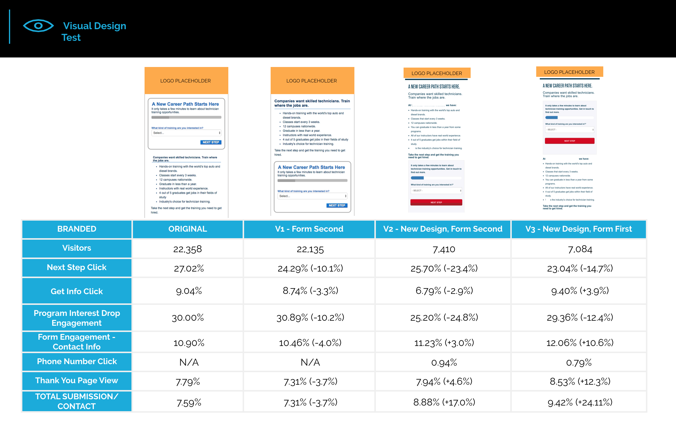 A/B Testing - A data driven way to consider: element hierarchy, styling, usability, and features. These numbers reveal necessary design refinements in regards to raising specific client KPI goals.