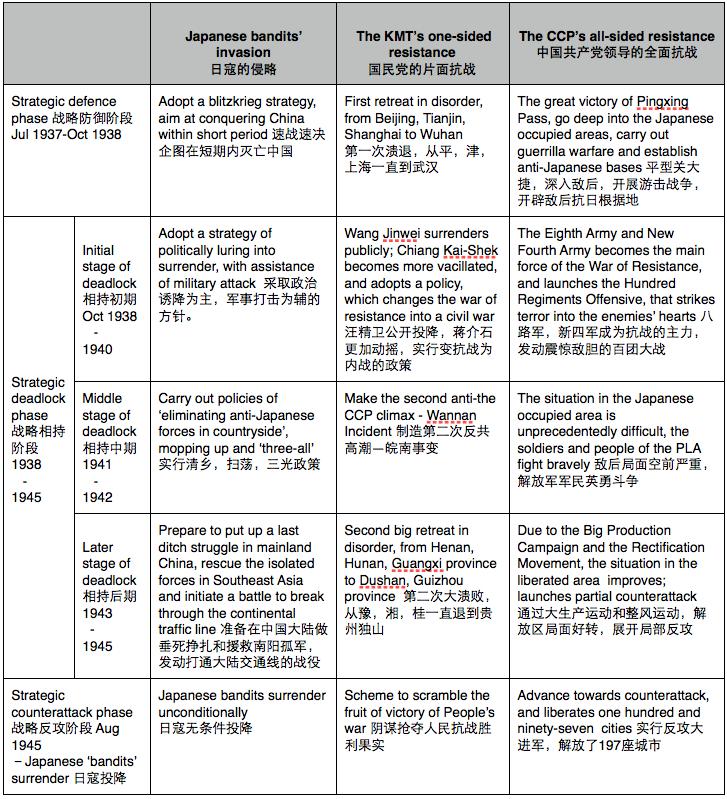 Table narrating the 'War of Resistance period'  . Source:  Gaozhong Jiaoxue Cankaoshu, 1960,82