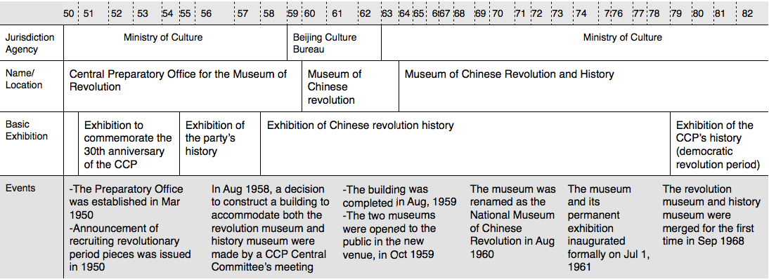 Summary of the brief history of the Museum of Chinese Revolution before 1982   [12]