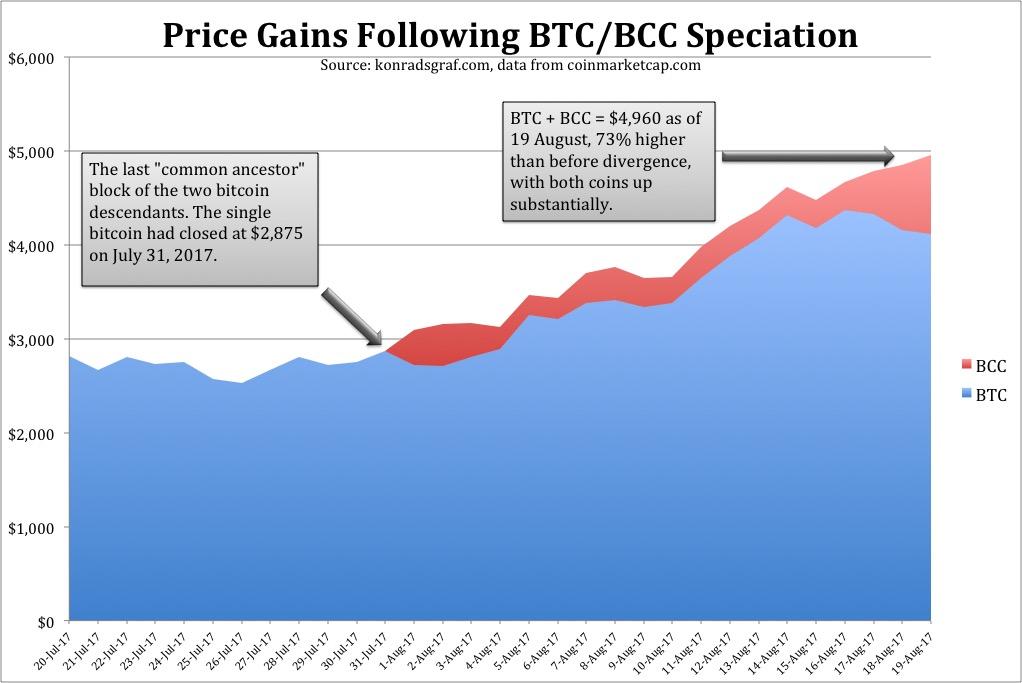BTCBCC speciation chart.jpg