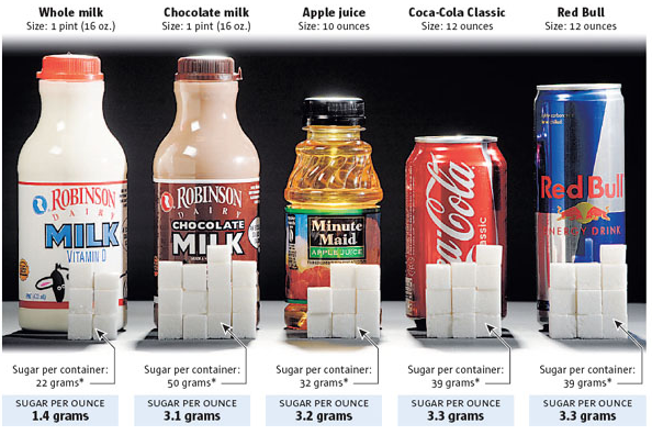 Sugar leads to fat storage. Drinks are major sources of sugar, they have some of the highest glycemic indexes. Even fruit juice like apple or orange juice has little health benefits when factoring in the immunosuppressive response and fat storage potential sugar has on the body. Photo Credit:  http://www.oneresult.com/articles/nutrition/5-ways-lose-weight-without-dieting?page=1