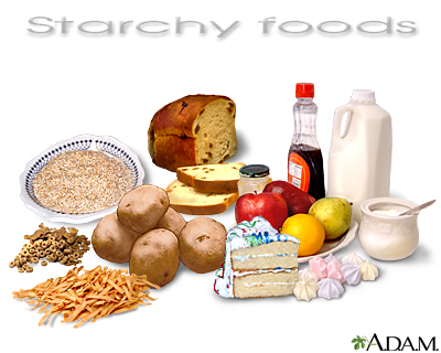 Burn fat by avoiding the typical American diet which is high in starchy foods. Starchy foods have high Glycemic indexes and are converted to fat when over-consumed. Photo Credit: https://www.nlm.nih.gov/medlineplus/ency/imagepages/19824.htm