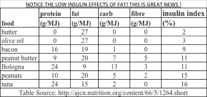 These are some of the lowest insulin requiring foods. Remember, insulin is the storage hormone. In the absence of insulin, the body cannot store fat and will also increase its fat burning metabolism!
