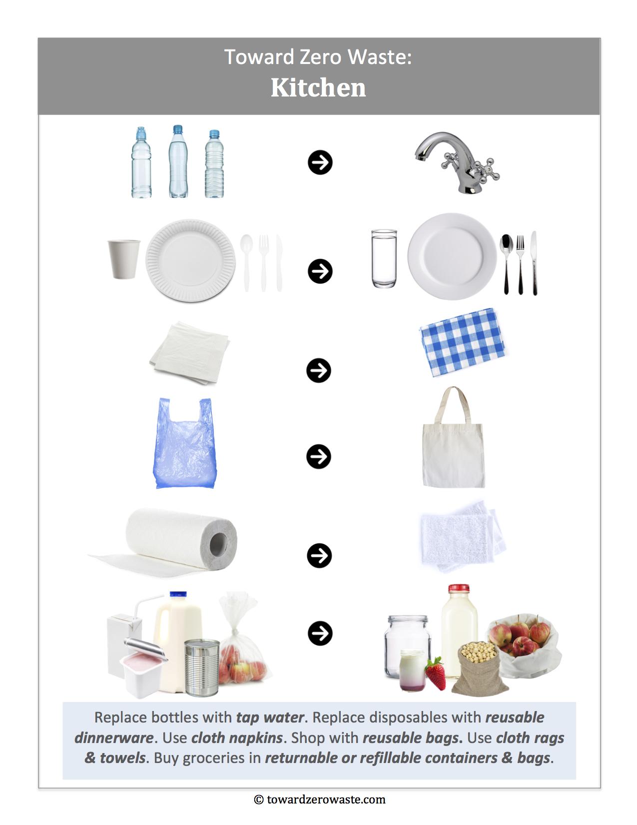 Toward Zero Waste Kitchen Basics.jpg