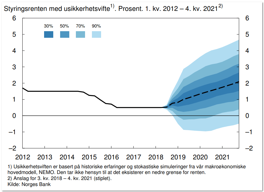 styringsrenten-med-usikkerhetsvifte-sept-2018.png