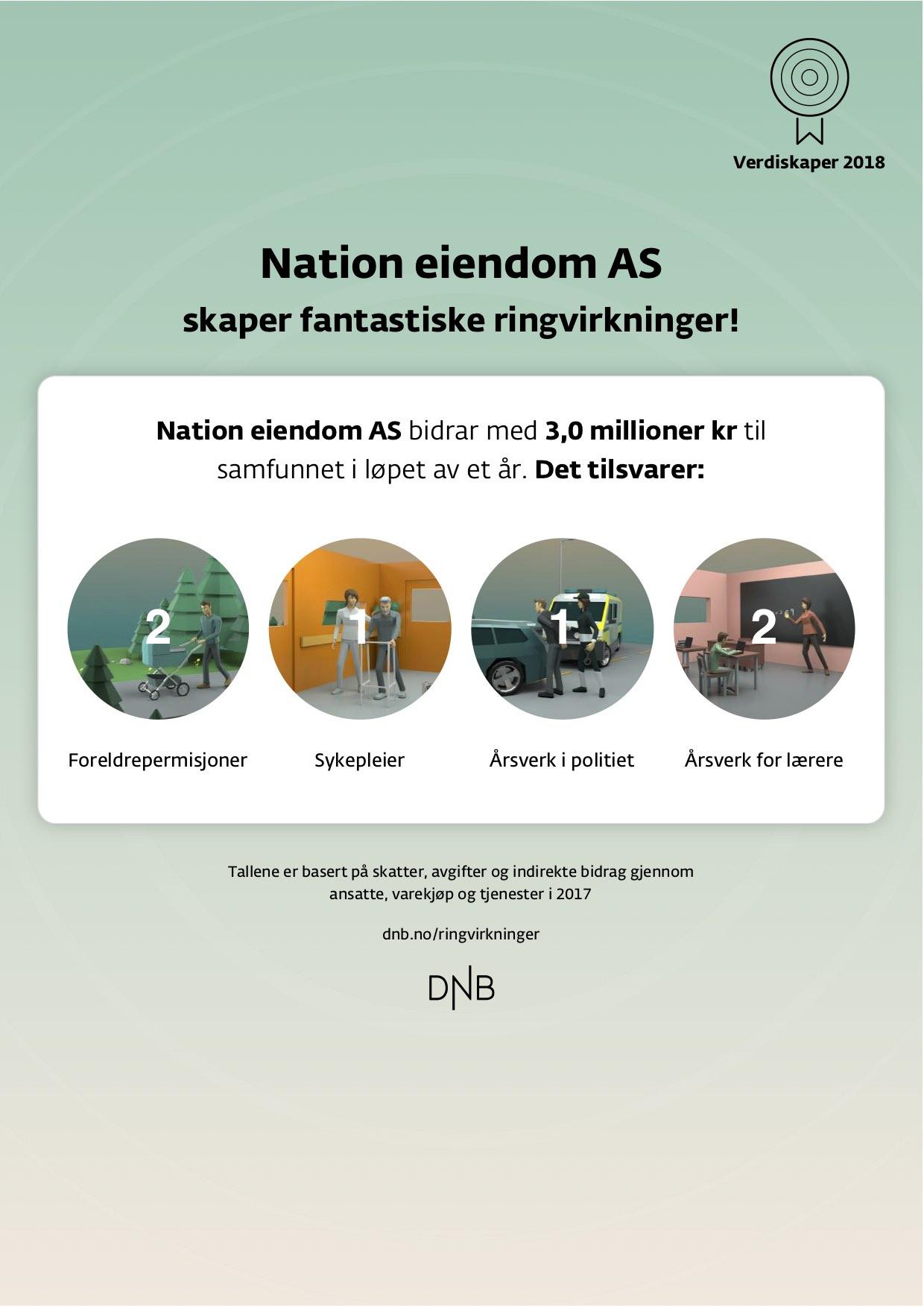 Nation Eiendom - Ringvirkninger.jpg