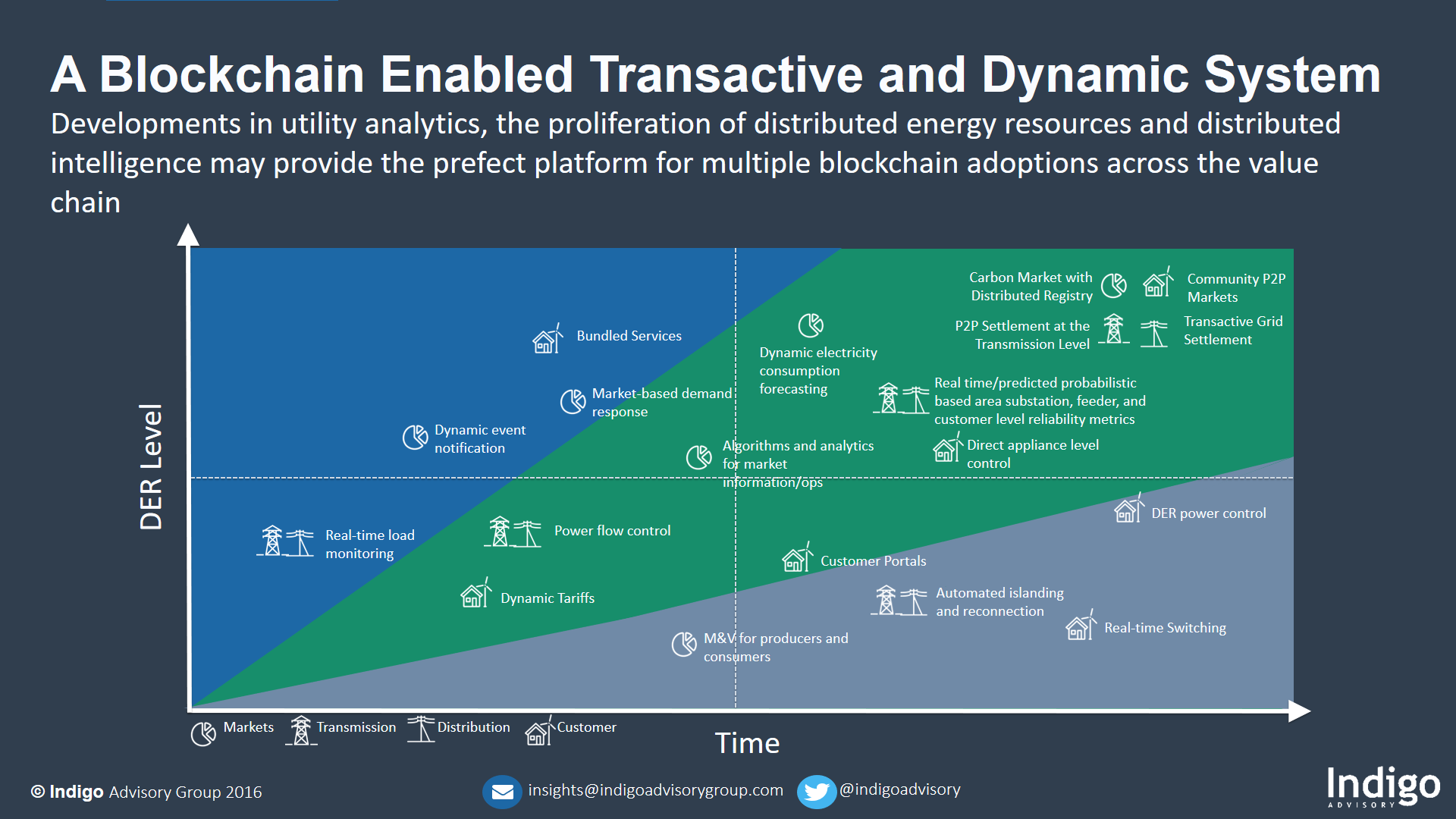 A Blockchain Enabled Transactive and Dynamic System