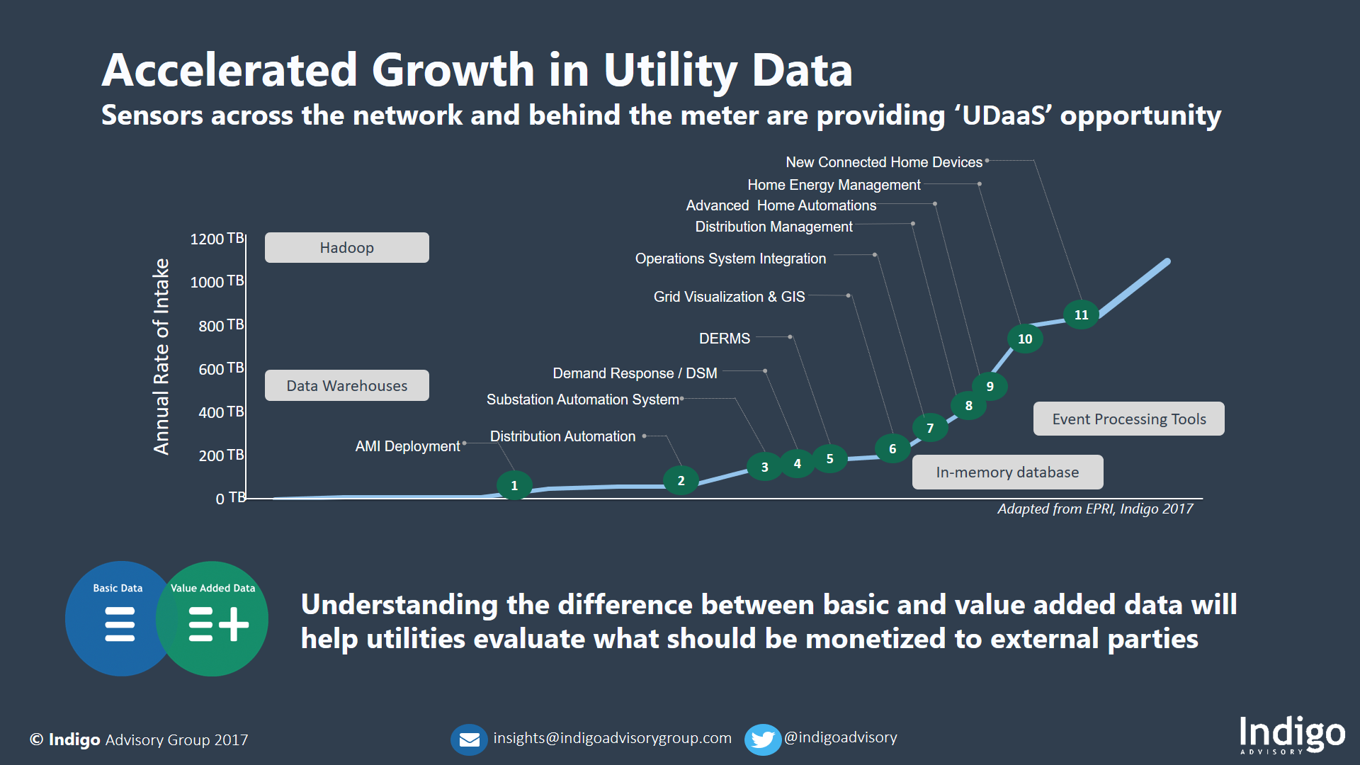 Accelerated Growth in Utility Data