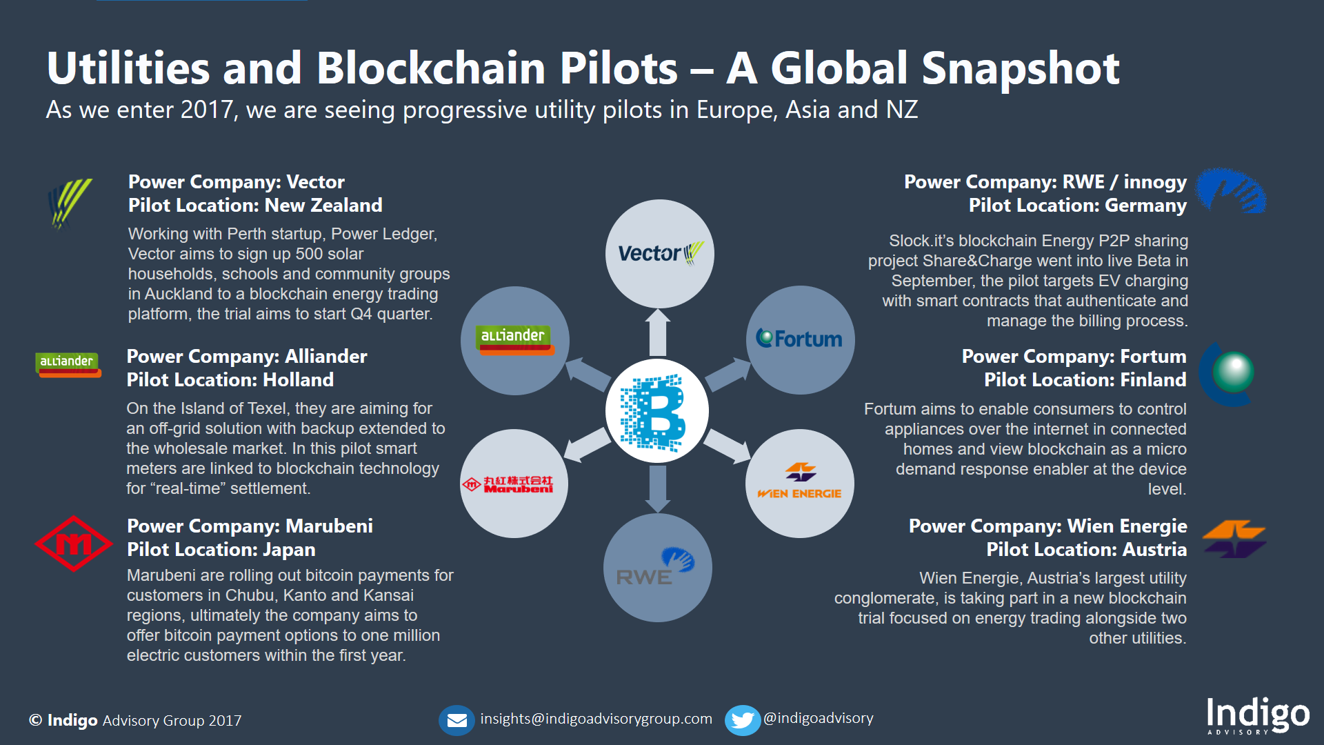 Utilities and Blockchain Pilots - Global Snapshot*