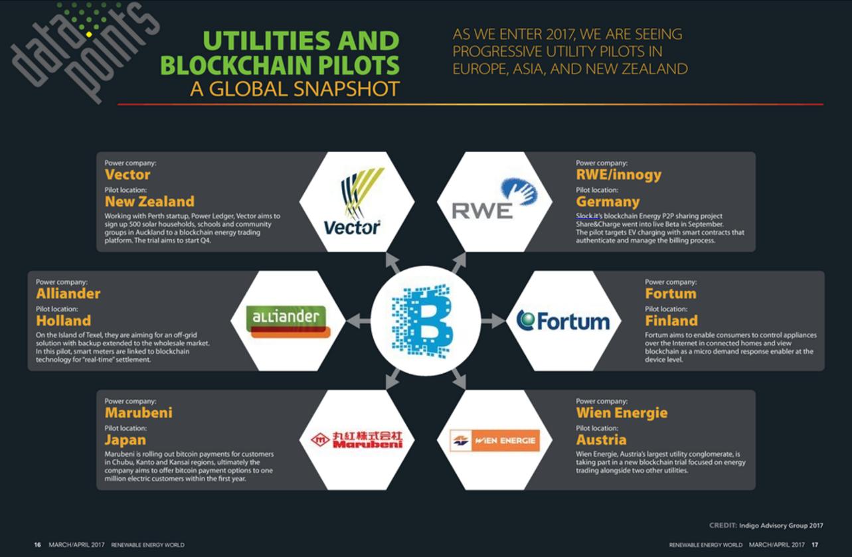 Data Points - Utilities Conducting Blockchain Pilots Across the Globe
