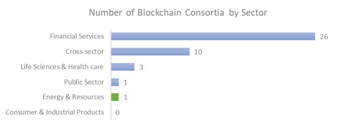 Number of Blockchain Consortia by Sector