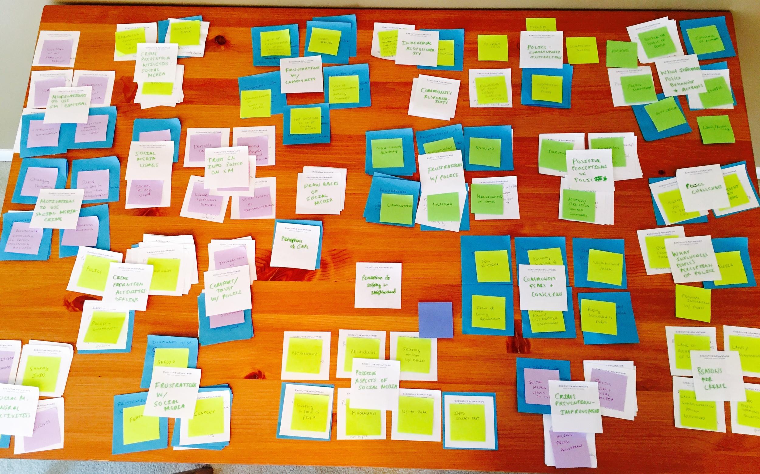 Qualitative Analysis: Affinity Diagram