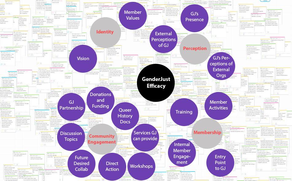 Qualitative Analysis:Affinity Diagram