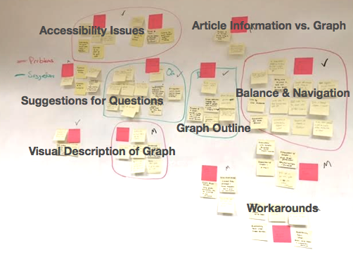 Affinity Diagram of Data Gathered from Participatory Design Sessions