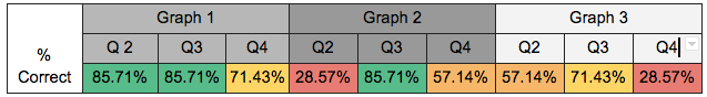 % of Participants that Answered Graph Content Questions Correctly