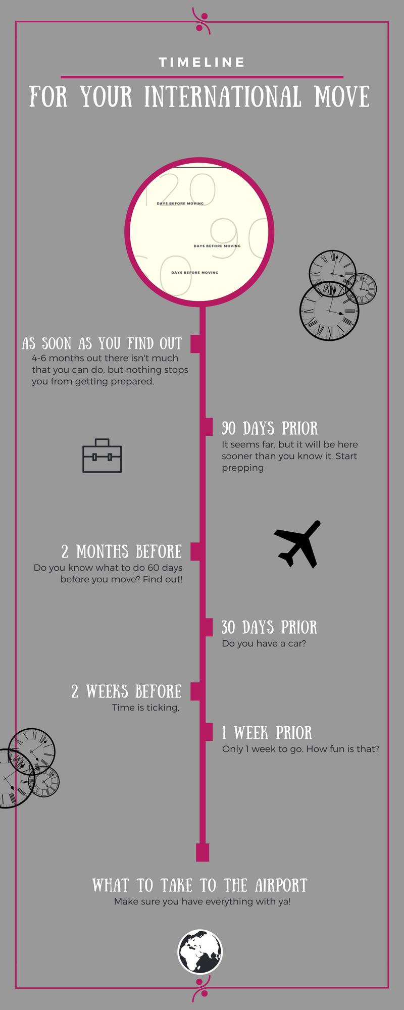 Expat timeline.png