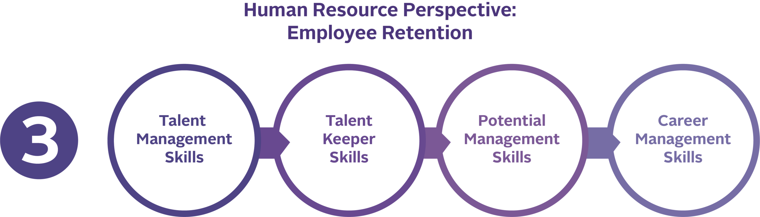Operational Perspective: Employee Engagement (2)