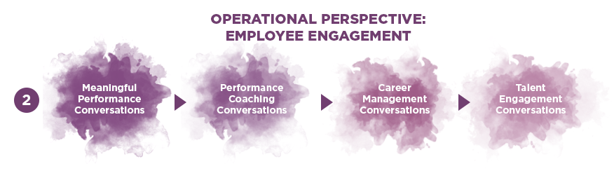 Operational Perspective: Employee engagement
