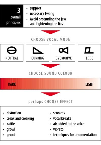 CVT oppsummert på én side.  ©  Complete vocal institute