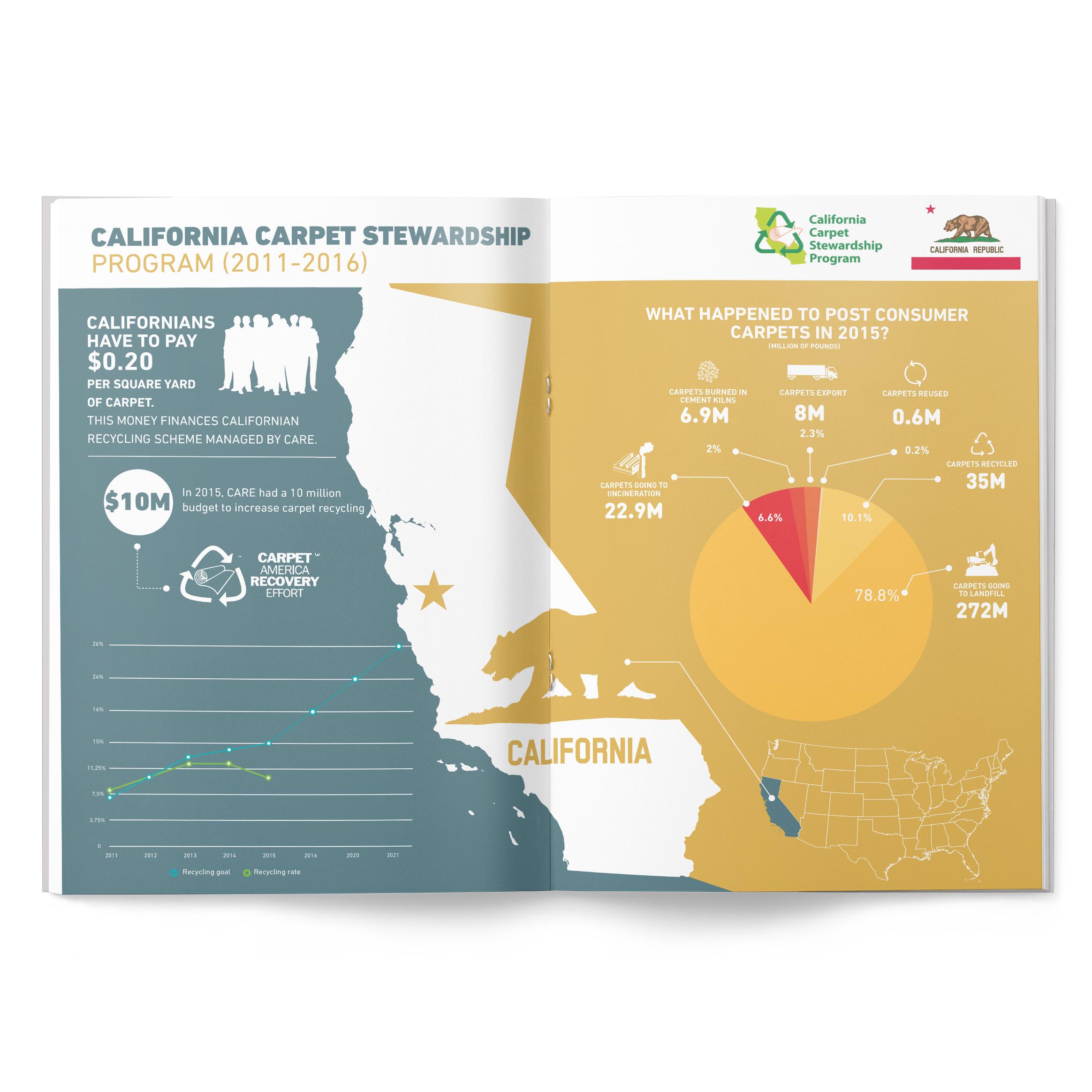 CM-CALIFORNIA-CARPET-STEWARDSHIP.jpg