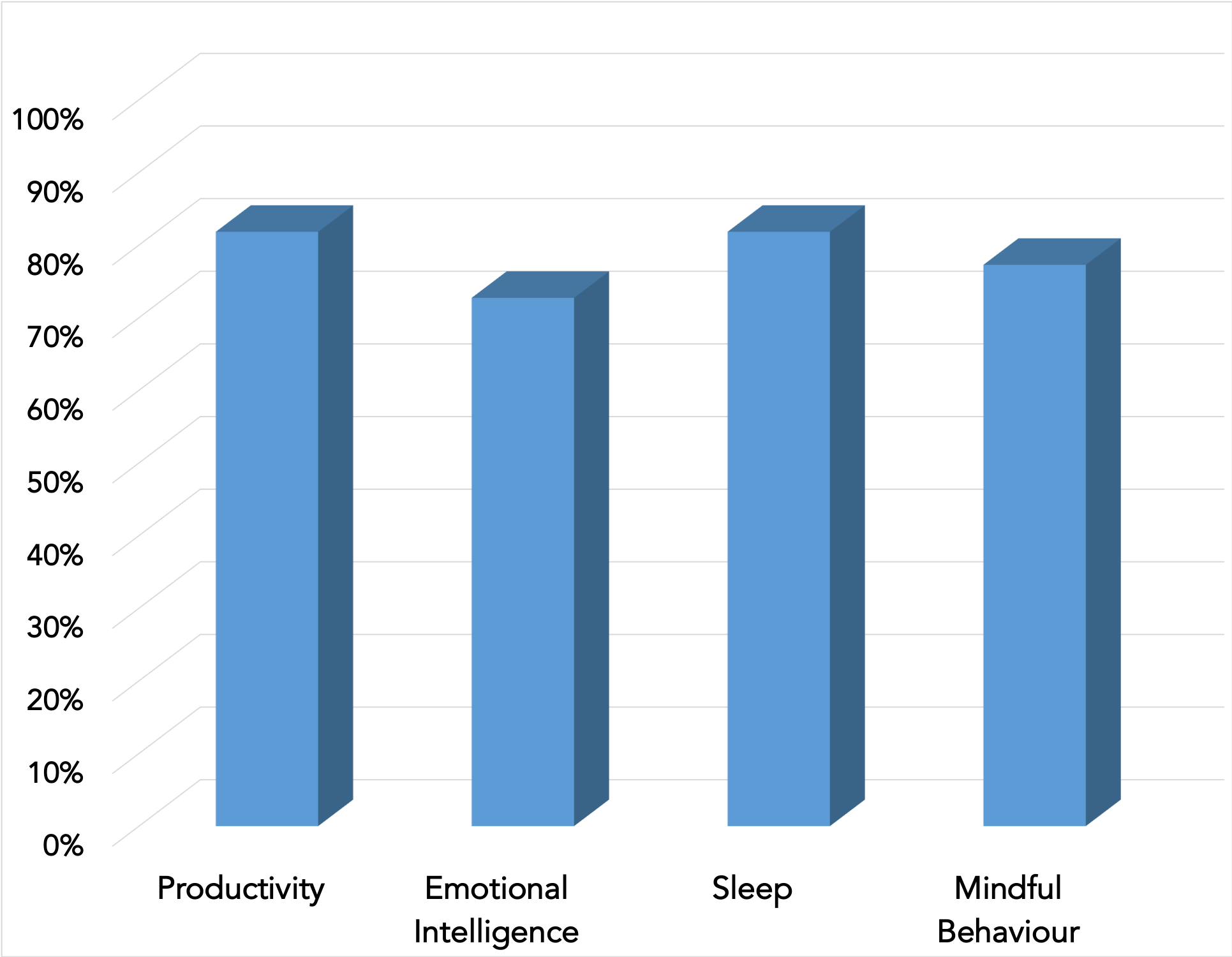 Percentage of Participants who Experienced Improvements in Productivity, emotional Intelligence, Sleep and Mindful Behaviour