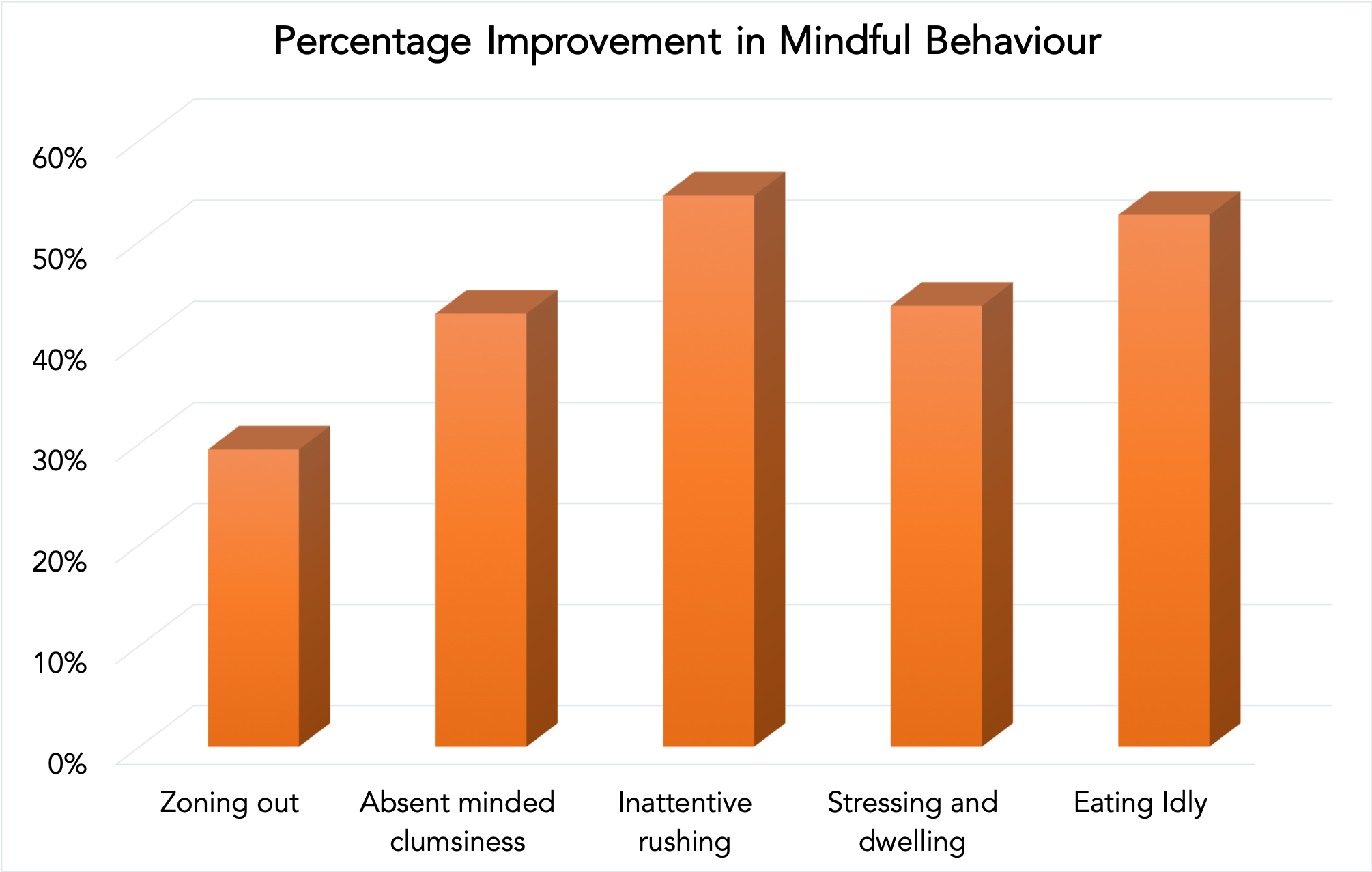 The percentage improvement in mindful behaviour after the course