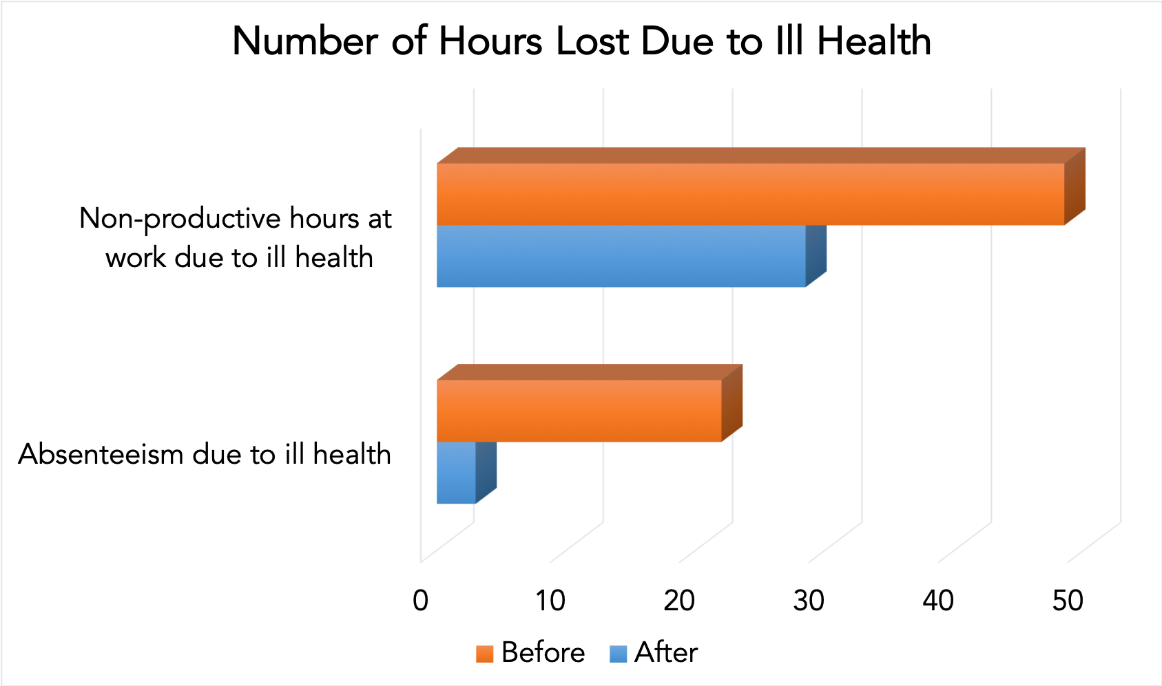 Number of hours lost due to ill health before and after the programme