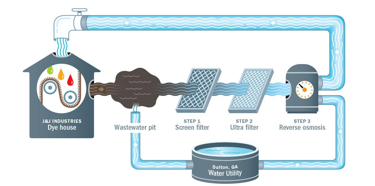 Water Recycling   METROPOLIS MAGAZINE