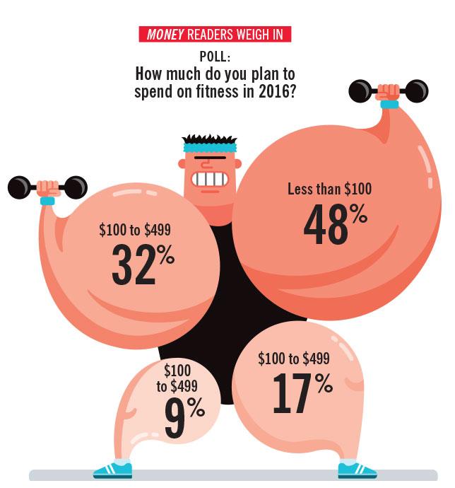 Fitness Spending   MONEY MAGAZINE