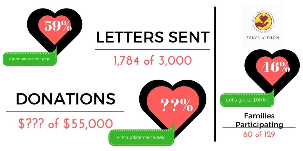 serveathon letters.jpg