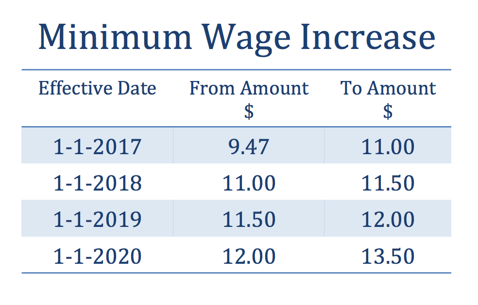 This table shows the minimum wage increases for the next four years.