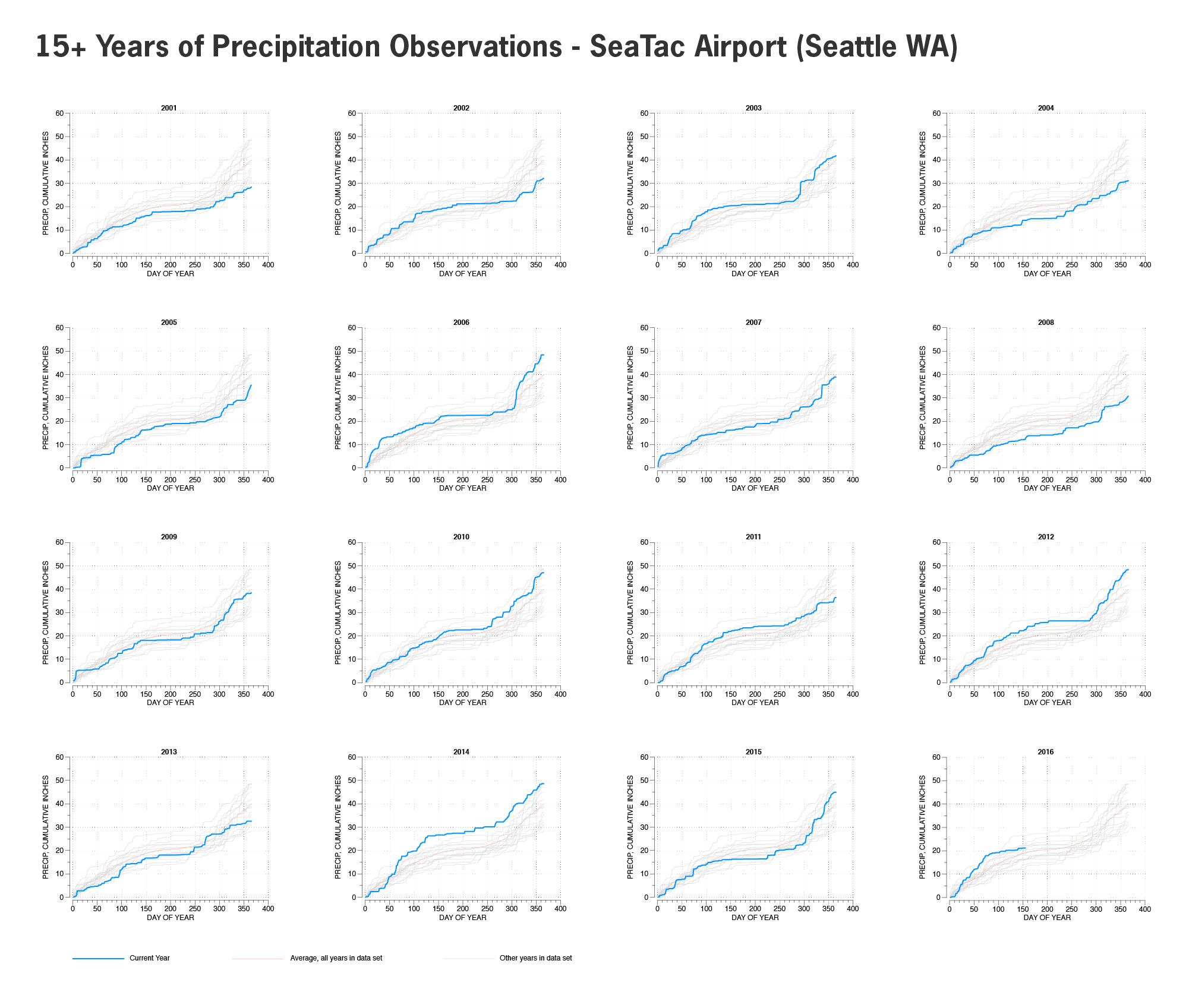 Accumulated precipitation by calendar year, Seattle.