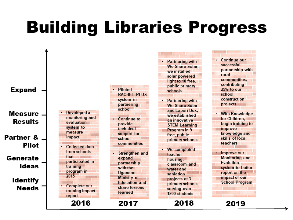 School Libraries Bar Graph 2019.png