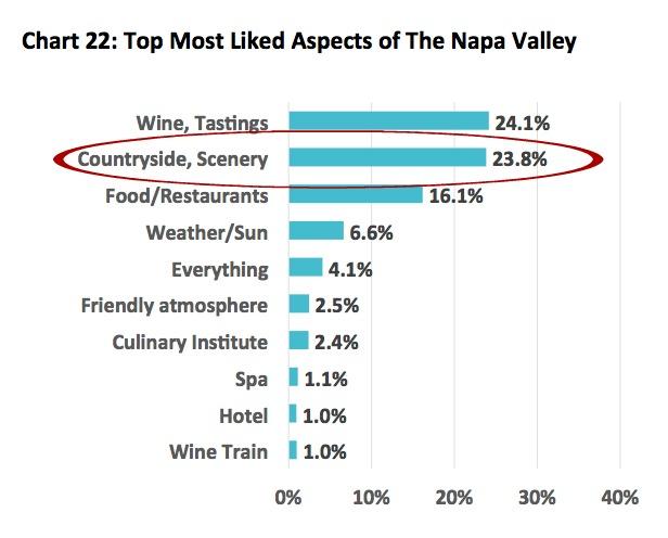 "Visit Napa Valley's ""2016 Visitor Survey"" Ranks ""Scenery"" as Top Reason Visitors Come to Napa      According to the 2016 Visit Napa Valley Visitor Survey (Pg. 41) almost 1/4 or 23.8% of those surveyed said that ""Countryside / Scenery"" were the most liked aspects of the Napa Valley, second only to Wine & Tastings!"