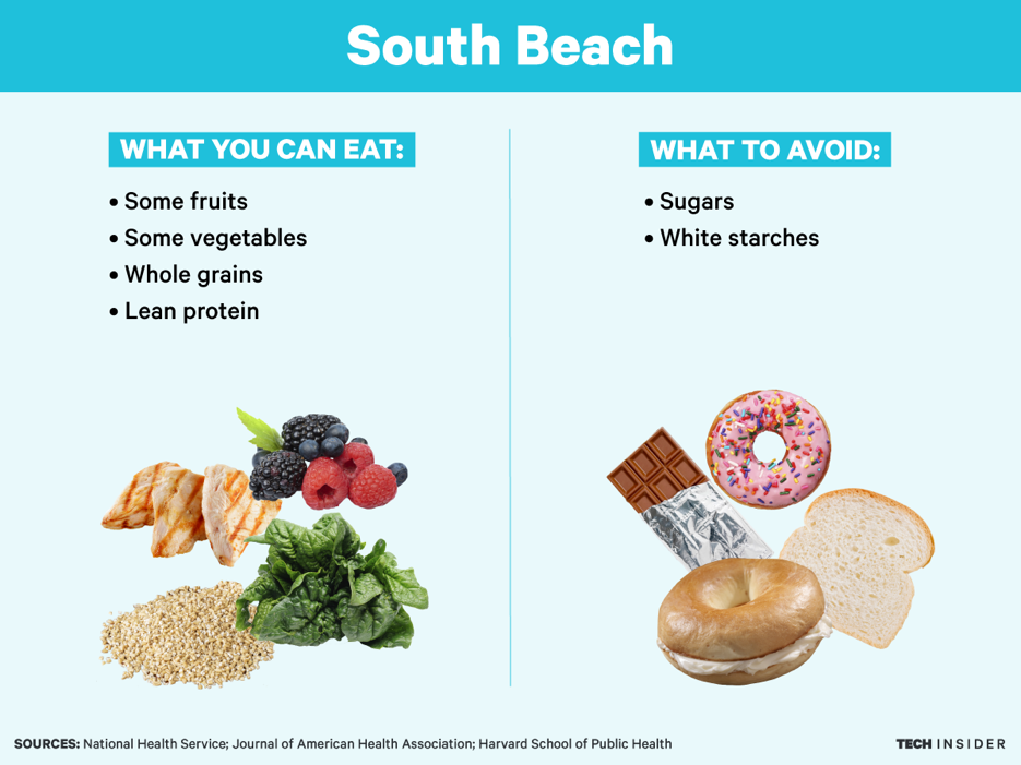 What you do:The  South Beach diet is a three-phase program designed by cardiologist Arthur Agatston in 2003. In the  first phase , you cut out all carbs, fruits, and alcohol. In phases two and three, you gradually add some of those foods back in (as far as carbs go, you're only supposed to eat whole-grain ones). It's important to note that this is a commercial diet, so you may have to buy the official plan and materials.  What the science says:The diet focuses on whole foods, which is good since  studies have shown this is the best approach for weight loss. Cutting out any of the food groups could leave you lacking nutrients, though. Some  people on the diet have reported ketoacidosis , a condition with symptoms including bad breath, dry mouth, tiredness, dizziness, insomnia, nausea, and constipation. Studies have found South Beach diets (or  those very similar to the name-brand version ) could help people lose weight in the short-term , but researchers  haven't followed people long-term to see if it helps them  keep the weight off . The problem here is that while the second two phases of the diet are somewhat reasonable, the first phase is very restrictive, so some people might have trouble sticking to it.